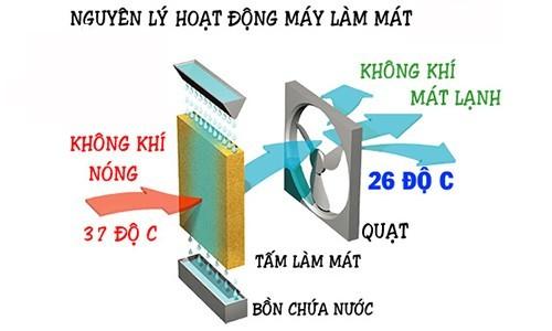 may-lam-mat-khong-khi-nha-xuong-big-1